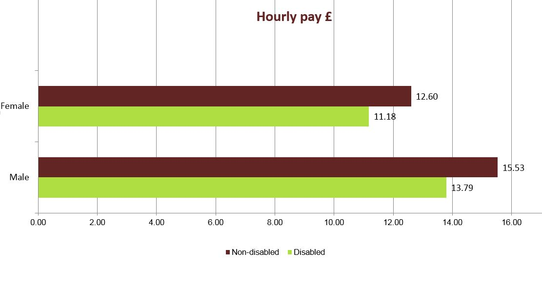 Hourly Pay