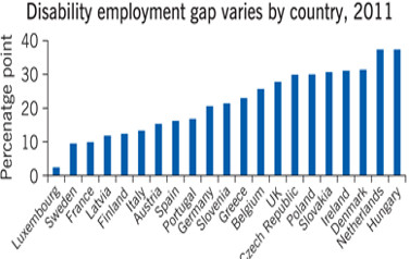 Disability employment gaps across countries